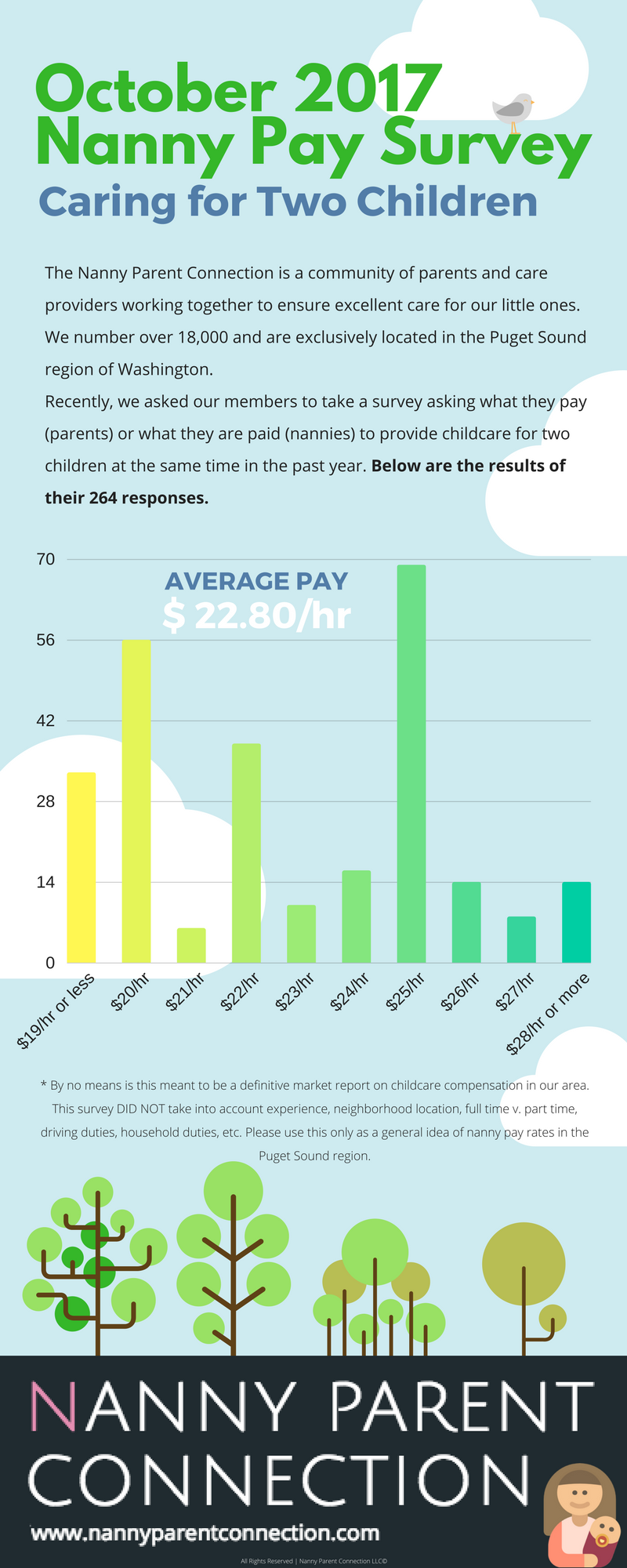 seattle area nanny pay rates