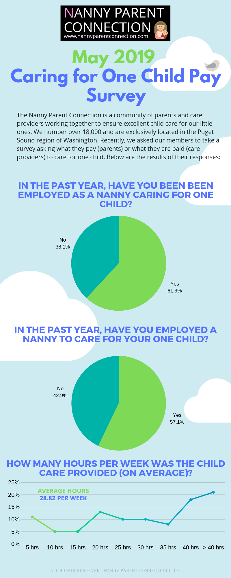 nanny pay rate