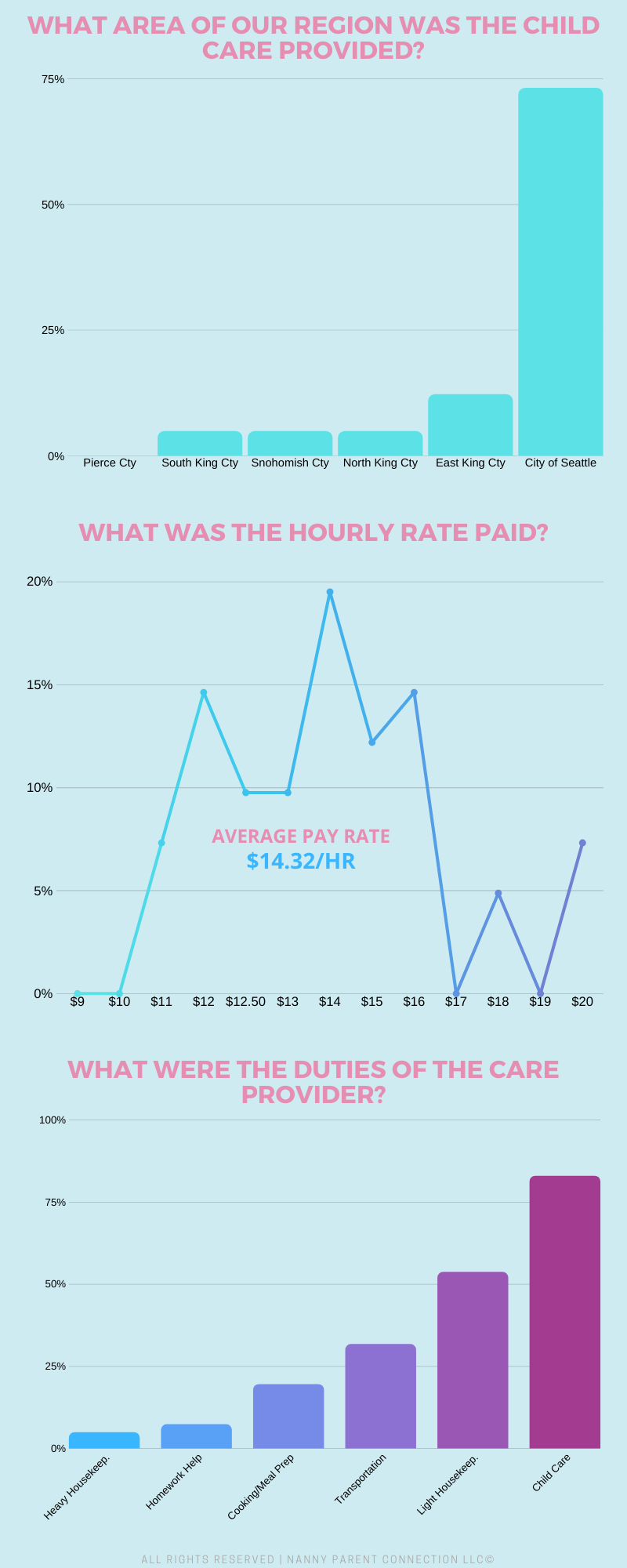 nanny share pay rate